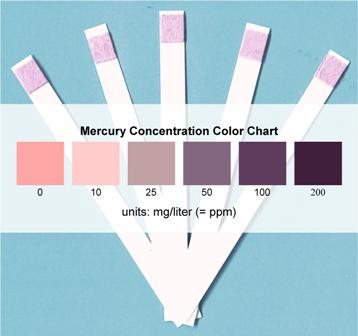 Mercury Test Strips